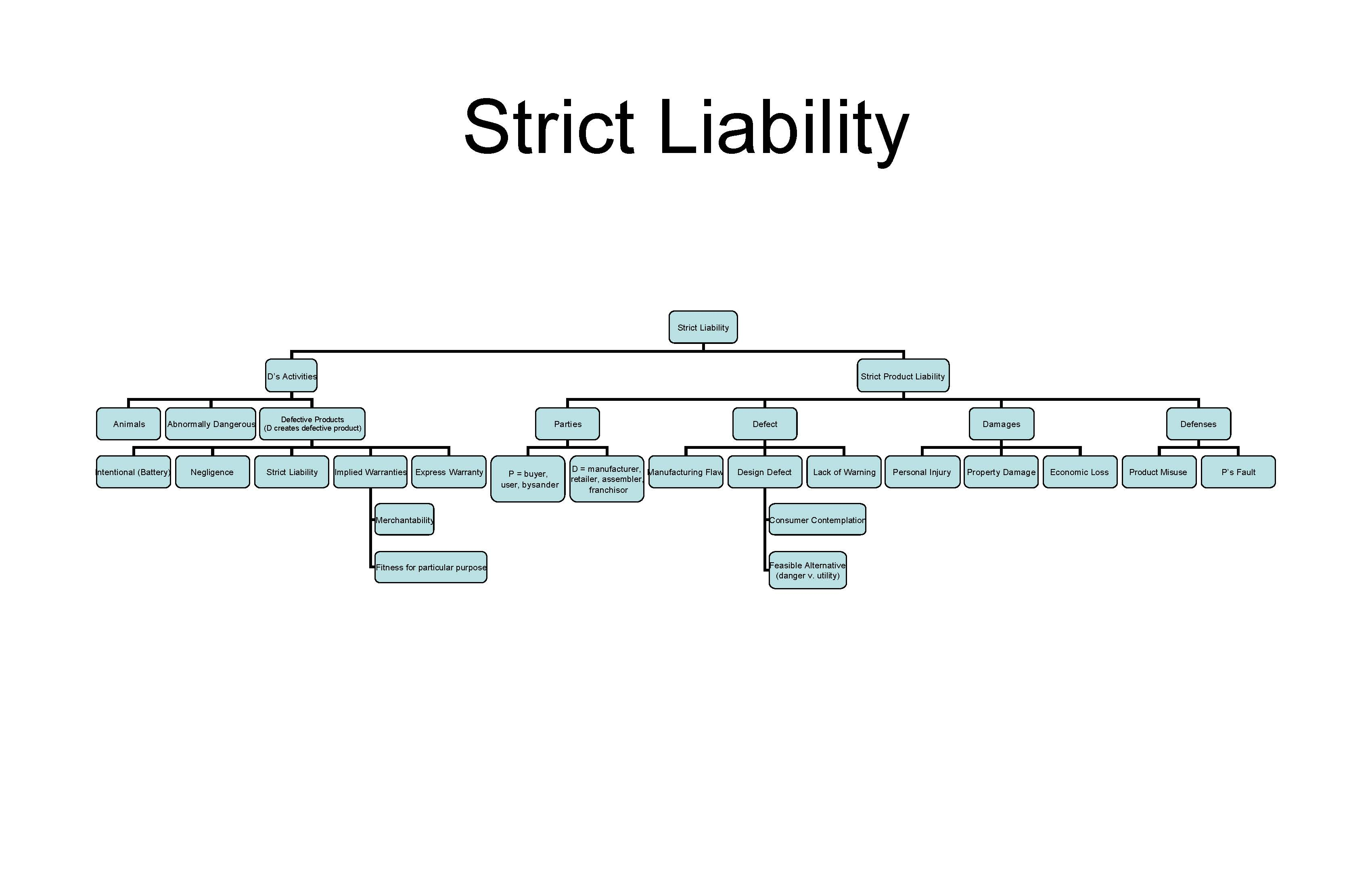 Strict Liability Comprehensive Review Chart.jpg
