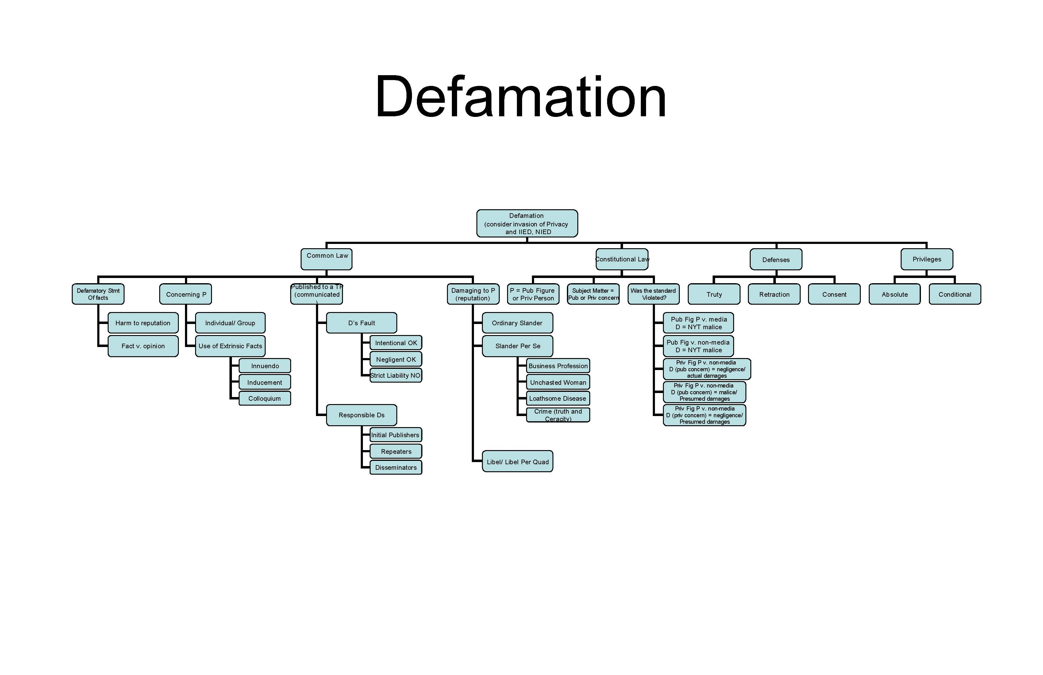 torts defamation Defamation has always been sanctioned, and it is not different when the internet  is the publication forum tort law applies to defamation cases, and state case.