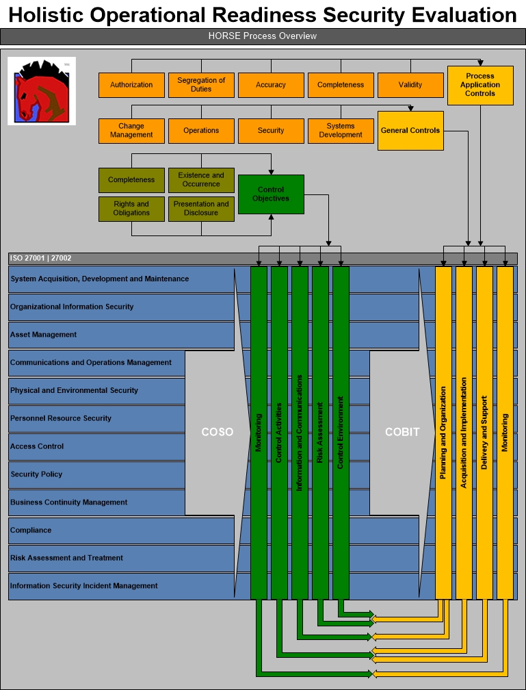 cobit and coso framework process overview horse